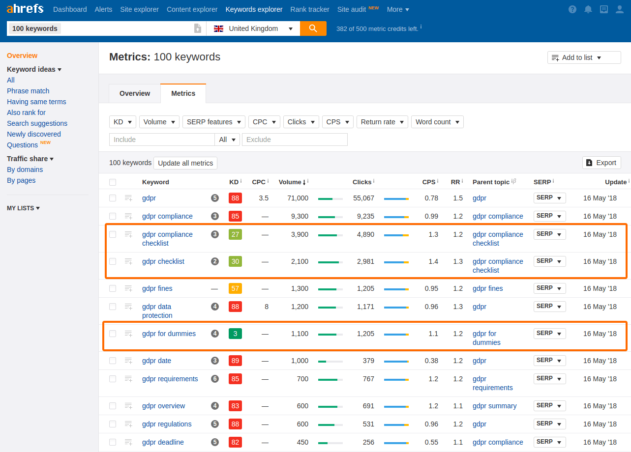 Ahrefs Keyword Metrices